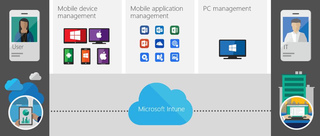 Azure Ad Archives Microsoft Cloud It Pro Podcast
